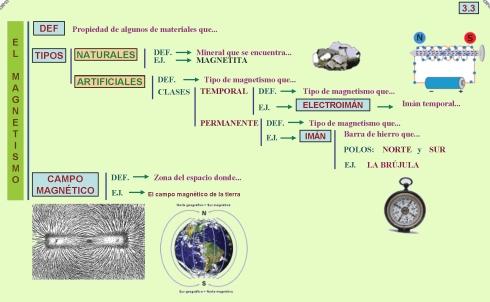 3.3 El magnetismo
