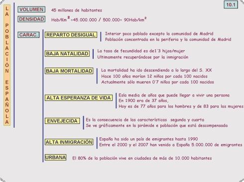 10-1 La población española