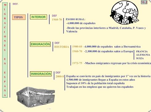 10-2 Migraciones en España