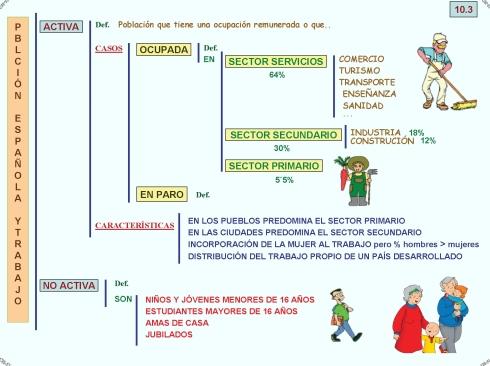 10-3 POBLACIÓN ESPAÑOLA Y TRABAJO