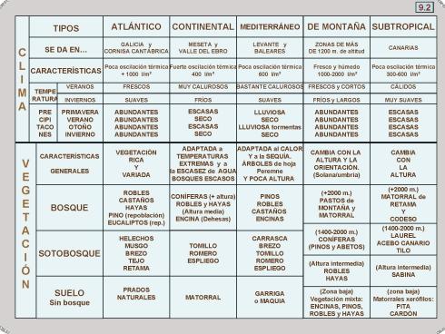 9-2 CLIMA Y VEGETACIÓN DE ESPAÑA