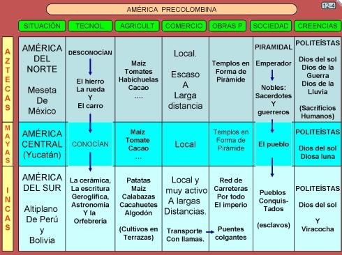 12.4 América precolombina