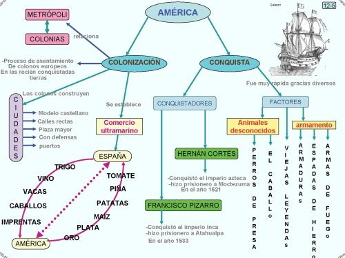 12.5 Conquista y colonización de América