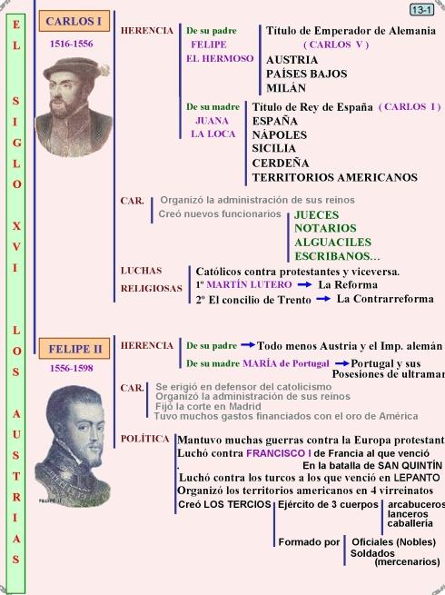 13.1 Carlos I y Felipe II